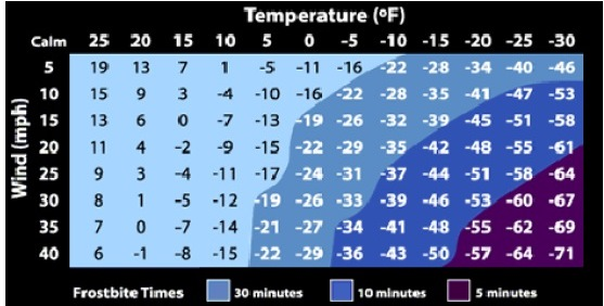 Temperatures, wind chills and time until frostbite sets in. (National Weather Service graphic)