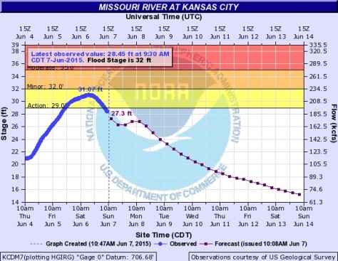 The Missouri River at Kansas City remained under flood stage on Sunday morning. (NOAA chart)