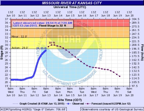 The Missouri River at Kansas City may go into the action stage on Saturday, according to a hydrology chart. It is below flood stage. (NOAA chart)