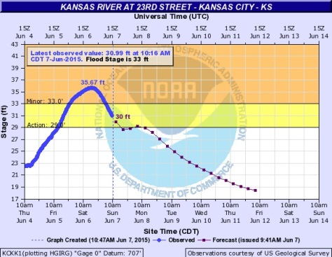The Kansas River in Kansas City, Kan., went below flood stage on Sunday morning, according to a hydrology chart. (NOAA chart)