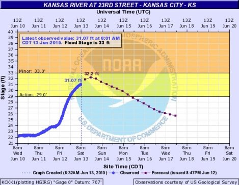 The Kansas River at 23rd Street in Kansas City, Kan., is in the action stage on Saturday. It is below flood stage. (NOAA chart)