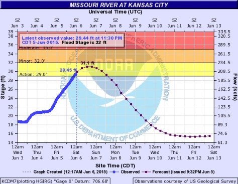 The Missouri River at Kansas City at this time is projected to stay under flood stage. It could come within 1 foot of flood stage on Saturday night. (NOAA chart)