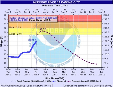 """A NOAA and USGS hydrology chart shows the possibility of the Missouri River at Kansas City going into the """"action stage"""" on Friday evening. That is still below the flood stage of 32 feet. (NOAA chart)"""