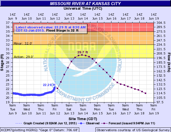A chart shows the Missouri River at Kansas City is expected to rise into the action stage on Sunday, still remaining below the flood stage. (NOAA chart)