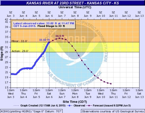 The Kansas River at 23rd Street in Kansas City, Kan., is now at minor flood stage, according to a hydrology chart from NOAA and USGS. (NOAA chart)