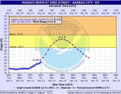 A chart shows the Kansas River at 23rd Street in Kansas City, Kan., is expected to rise into the action stage on Saturday, still remaining below the flood stage. (NOAA chart)