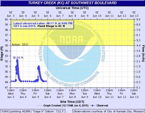 Turkey Creek at Southwest Boulevard is well under flood stage at this time. (NOAA chart)