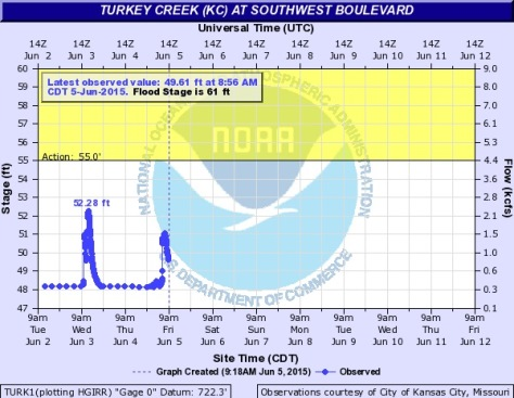 Turkey Creek at Southwest Boulevard was showing some spikes in its levels. Levels reached about 51 feet on Friday morning, with the action stage at 55 feet, and flood stage at 61 feet. (NOAA chart)