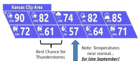 Storms return this week, while temperatures are like those of early fall. (National Weather Service graphic)
