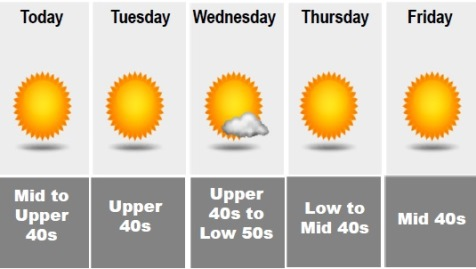 NWS: Temperatures to reach 65 Monday; fall to 29 Monday night
